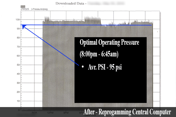 Optimal Operating Pressure